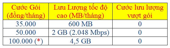 THỎA SỨC LƯỚT NET CÙNG VINAPHONE 3G (ezCom)